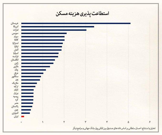 آمار نگران کننده از قدرت خرید مردم ایران در خرید خانه+عکس