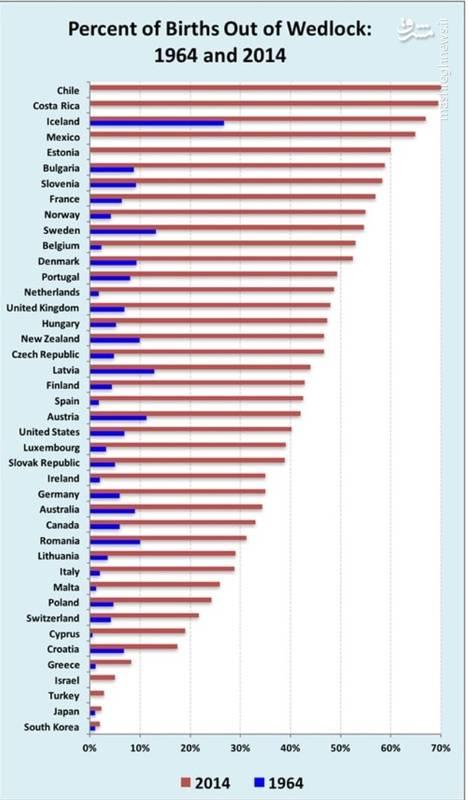 آمار حرامزادگی در کشورهای جهان در سال ۲۰۱۴