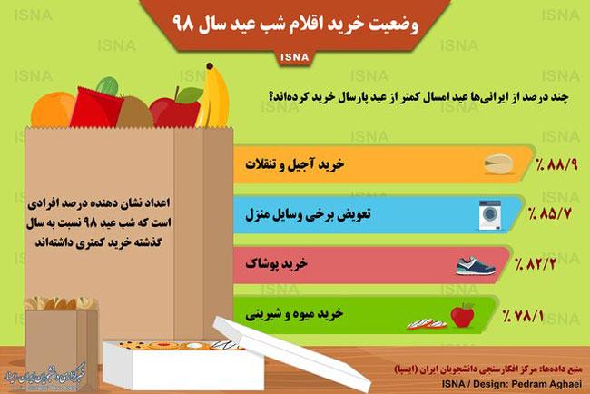 وقتی ایرانیها در شب عید کم میآورند! +عکس