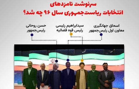 سرنوشت ۶ کاندیدای ریاستجمهوری مشخص شد+عکس