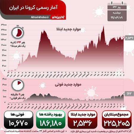 ایران به مرگبارترین روز کرونا رسید+عکس