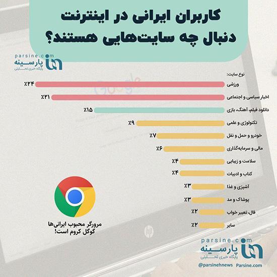 سرچ ایرانیها در اینترنت لو رفت+عکس