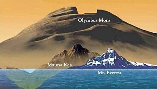 مرتفع ترین کوه در منظومه شمسی+عکس