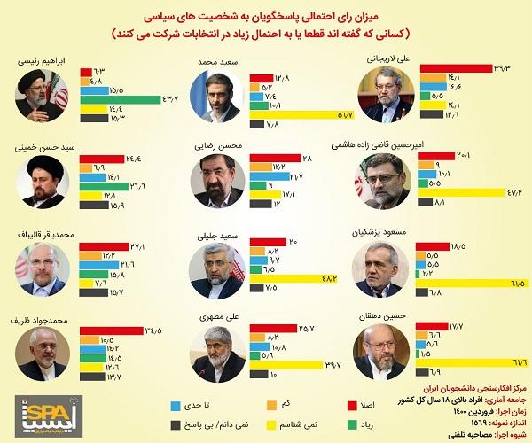 نتایج نظرسنجی جدید انتخابات ۱۴۰۰ منتشر شد+عکس
