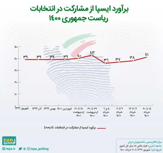 تازه ترین برآورد از میزان مشارکت مردم در انتخابات+عکس