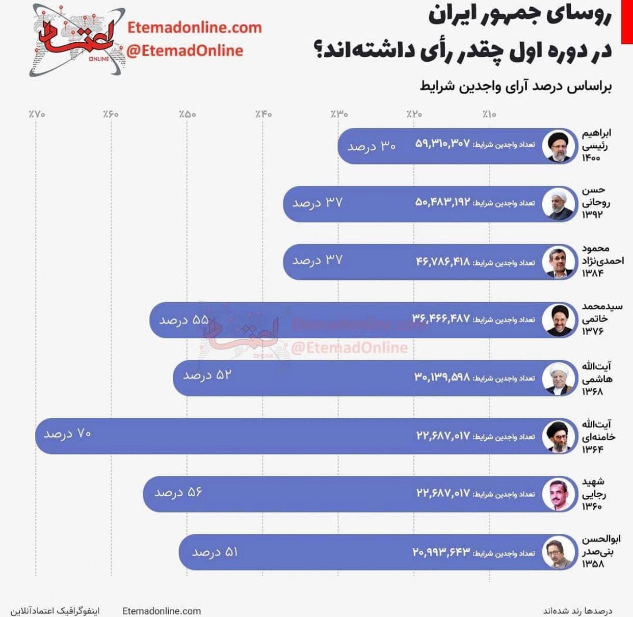 میزان رای روسای جمهور ایران در دوره اول +عکس