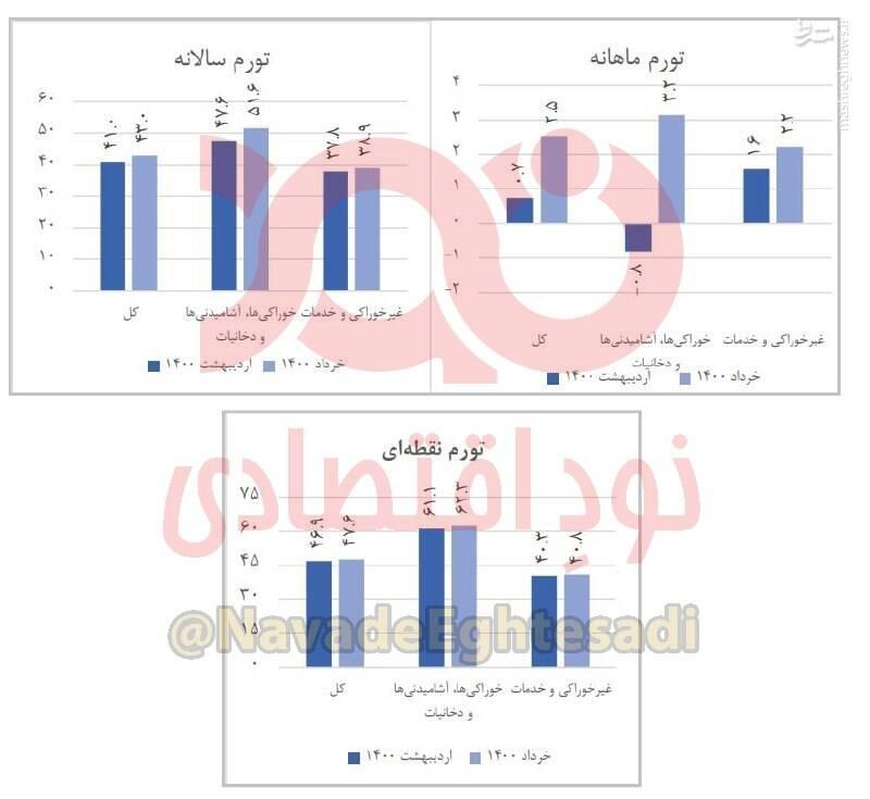 نرخ های تورمی دولت روحانی+عکس