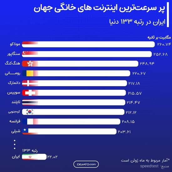 رتبه ایران در رده بندی سرعت اینترنت دنیا اعلام شد+عکس