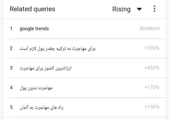 افزایش باورنکردنی جستجوی کلمه مهاجرت در گوگل ایران+عکس